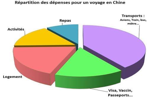Dépenses à prévoir pour voyager en Chine