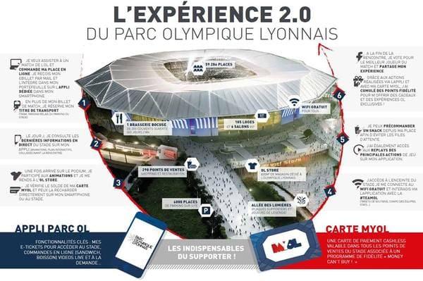Stade Connexion Wifi Lyon