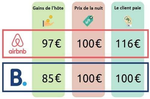 Comparatif logement Booking Airbnb