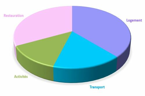 Budget voyage en Andalousie
