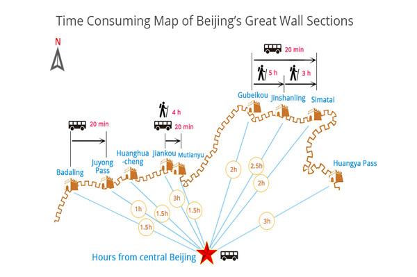 durée trajet grande muraille Beijing