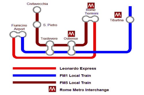 Train pour Rome
