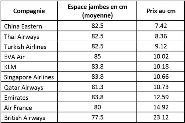 Quel espace jambe avion compagnie aérienne